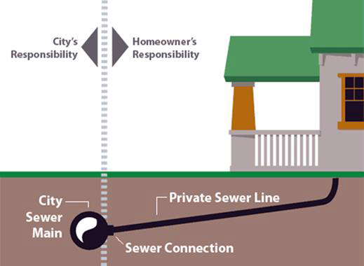Sewer backups city of okc for Sewer backup in house