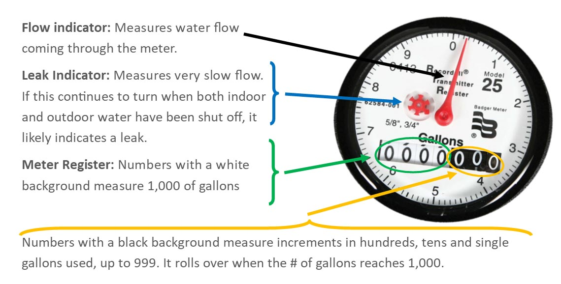 About Your Water Meter   City of OKC