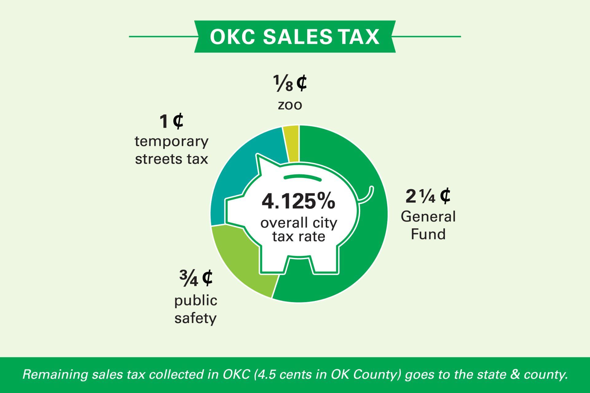 Oklahoma City Sales Tax >> Taxes City Of Okc