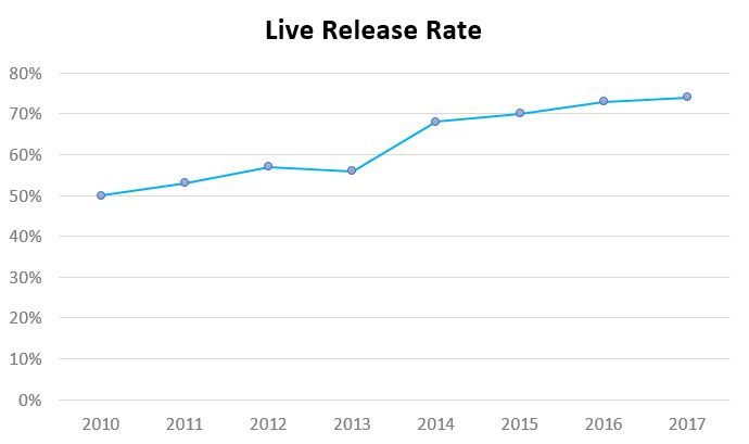 2017 live release rate